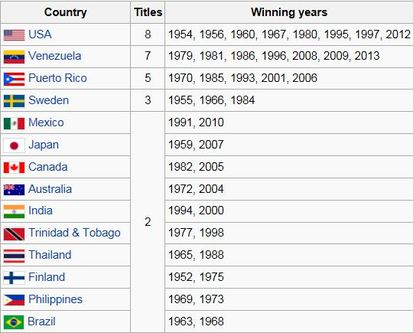 Countries with the most Miss Universe Winners
