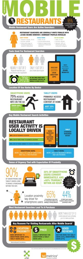 Mobile-Restaurant-Marketing