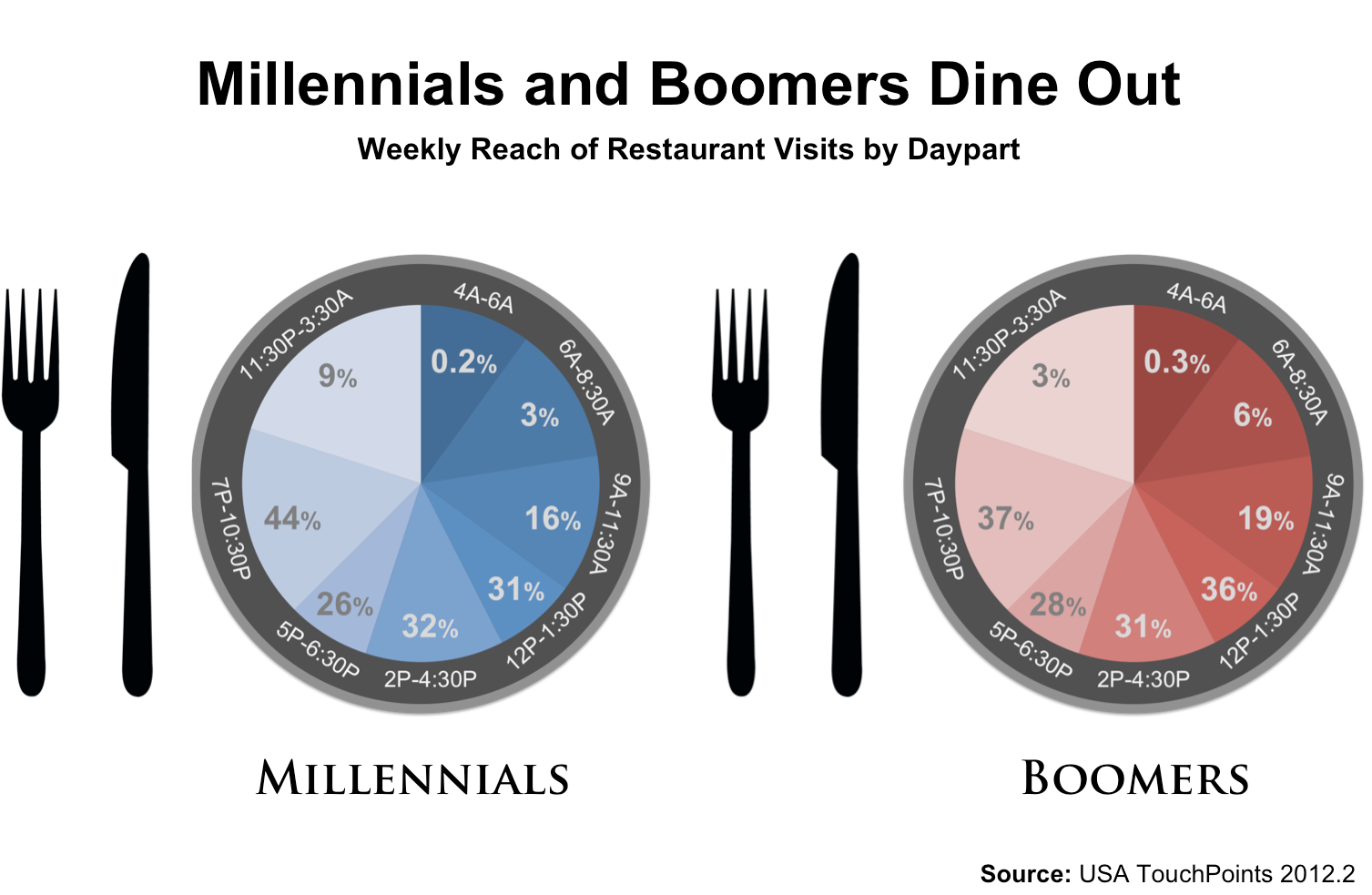 Chef Blog - Dining out Sales vs Grocery Sales