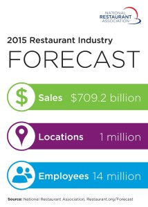 Chefuniforms.com Blog - Dining out Sales vs Grocery Sales