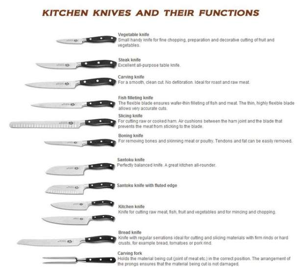 different-knives-and-their-uses_types